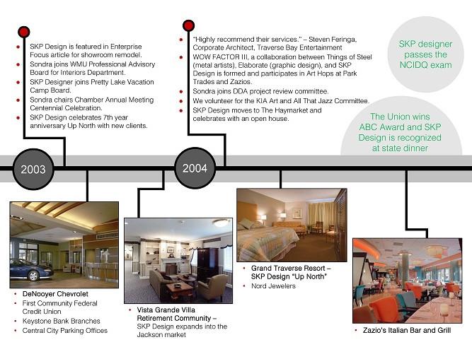 SKP Design Timeline