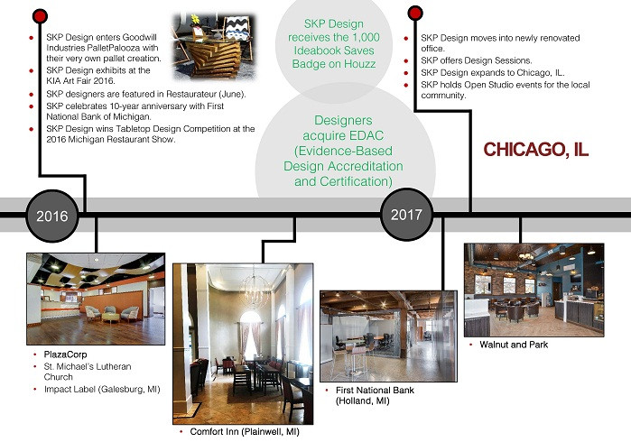 Here Are The Best Interior Designers In Michigan And Chicago