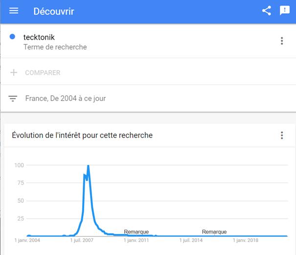 Google Trend : tendance