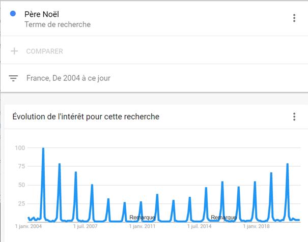 Google Trend : saisonnalité
