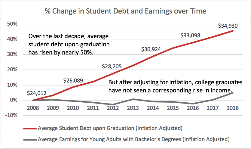 Whitepaper - ISAs: Towards an Outcomes-Driven Solution for the Student Loan Crisis