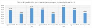 Columna: «En estas elecciones se medirá el pulso del posconflicto en Montes de María» – Rovitz