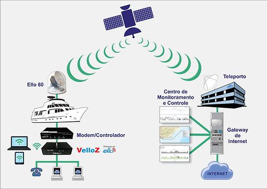 Ello Diagram 1 simple network.jpg