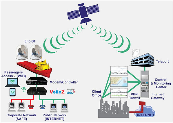 Internet at Sea