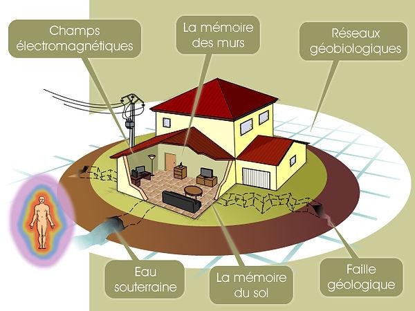 géobiologie/cabinet Langel/haute savoie et Var/bioenergie-quantique.com