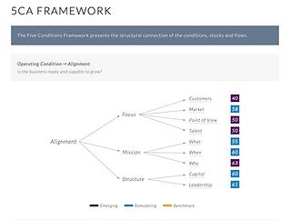 5ca-framework.png