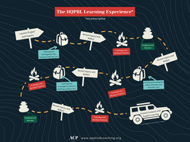 The HQPBL Learning Experience