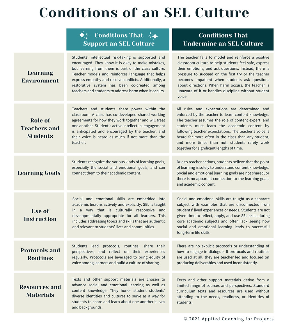 Conditions of an SEL Culture Chart. Click the image to download a PDF.