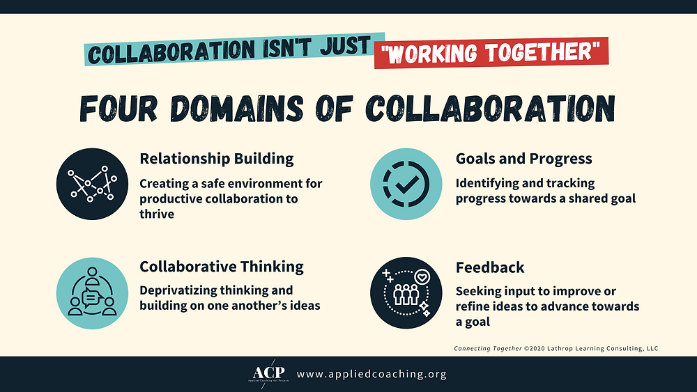 Four Domains of Collaboration: Relationship Building, Goals and Progress, Collaborative Thinking, Feedback