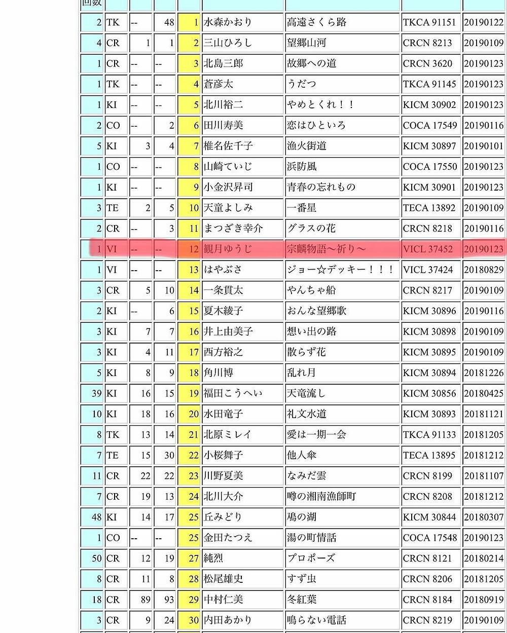 2019年1月23日発売!観月ゆうじ最新曲『宗麟物語~祈り~』/『宗麟DANCE!』☆サウンドスキャン ヒットチャ–ト☆初登場12位!