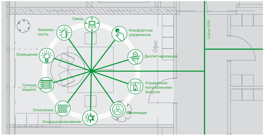 Инженерные системы здания под управлением KNX