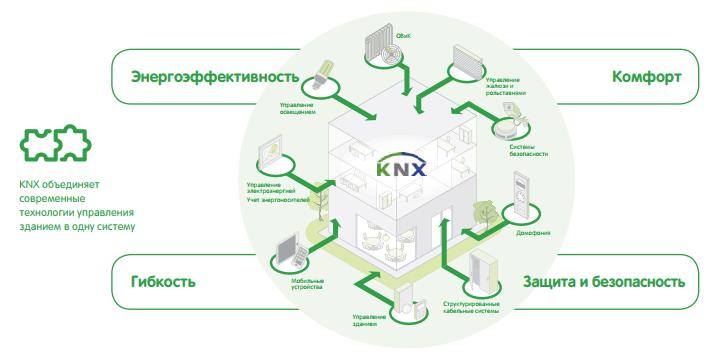 KNX_Schneider_Electric