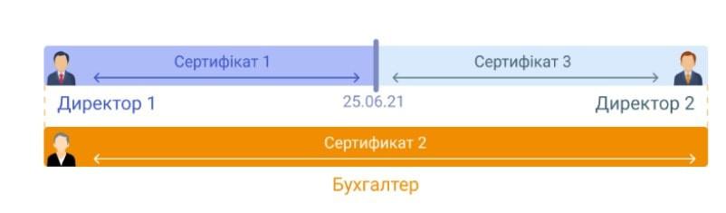 Рис. 3 НН