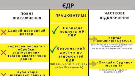 Оновлено!!! Увага! ЄДР не працюватиме з 5 по 16 серпня 2020 року