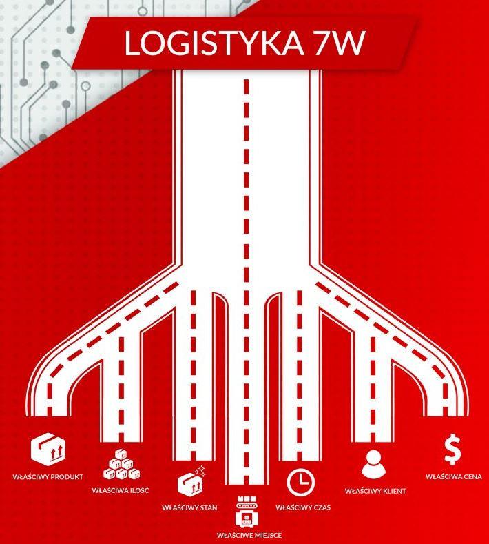 Logistyka 7W