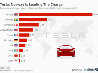 Tesla: Norway Is Leading The Charge
