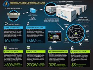 Alevo, The Other Energy Storage Gigafactory, Begins To Stir