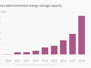 China added as much battery-storage capacity in 2018 as all previous years combined