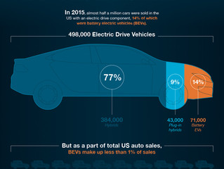 Explaining The Surging Demand For Lithium-Ion Batteries by Jeff Desjardins, Visual Capitalist