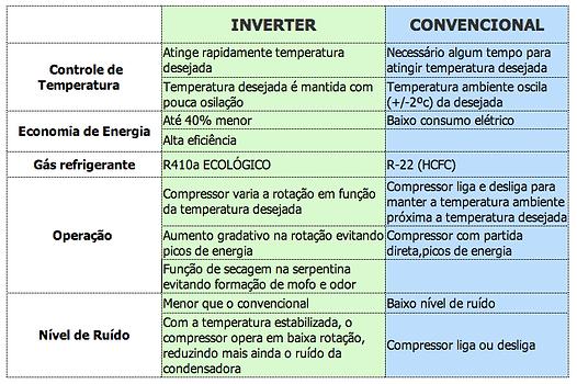 ar condicionado tabela inverter