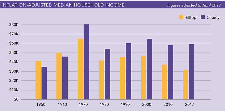 Inflation-Adjusted-Median-Household-Inco