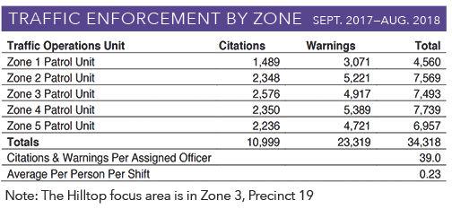 Traffic-Enforcement-By-Zone-Sept-2017-Au