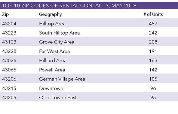 Top-10-Zip-Codes-of-Rental-Contacts-May-