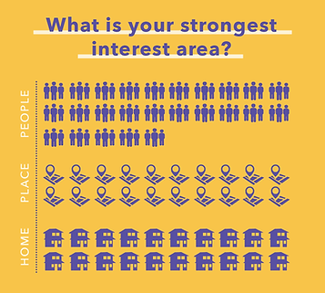 Strongest-Interest-Area.png
