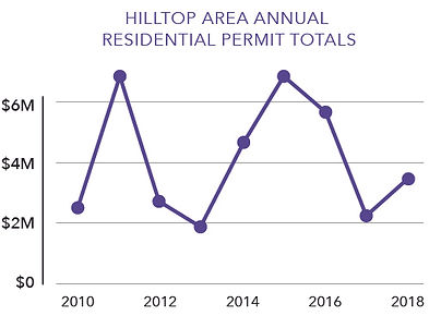 Hilltop-Area-Annual-Residential-Permit-T