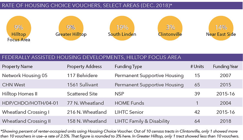 rate of housing choice vouchers, select