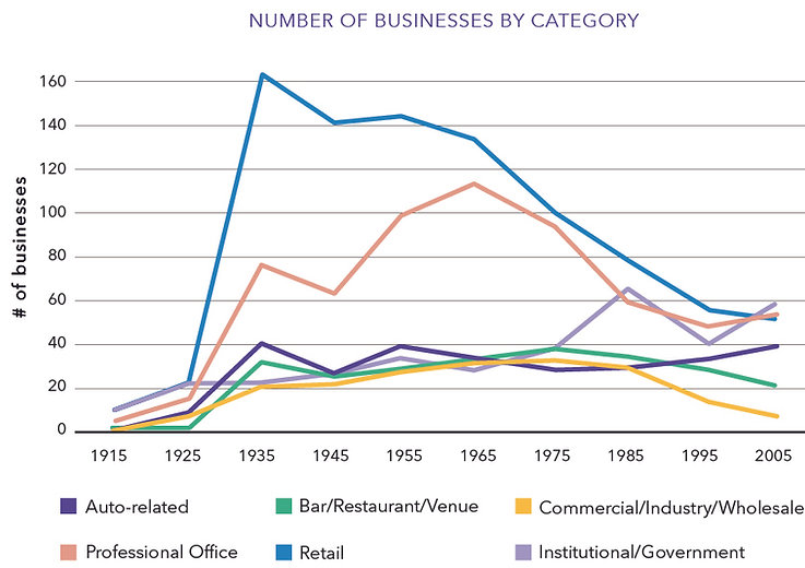 Number-of-Businesses-By-Category-1915-20