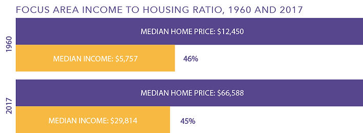 Focus-Area-Income-to-Housing-Ratio-1960-