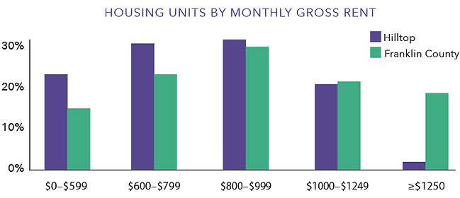 Housing-Units-By-Monthly-Gross-Rent.jpg