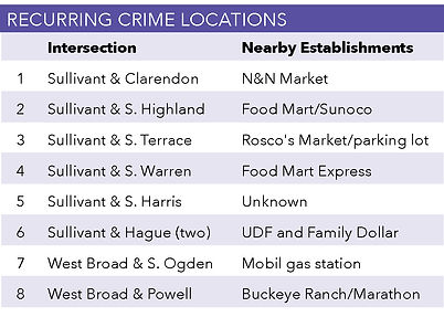 Recurring-Crime-Locations.jpg