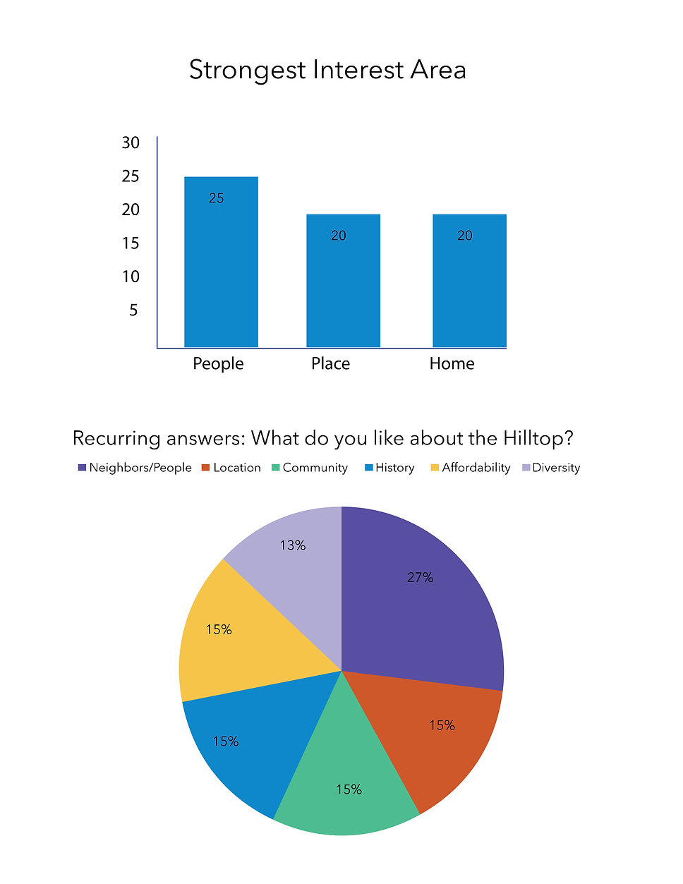 Kickoff meeting counts and charts3.jpg