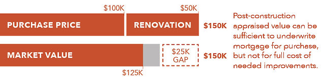 Purchase-price-renovation-market-value.j
