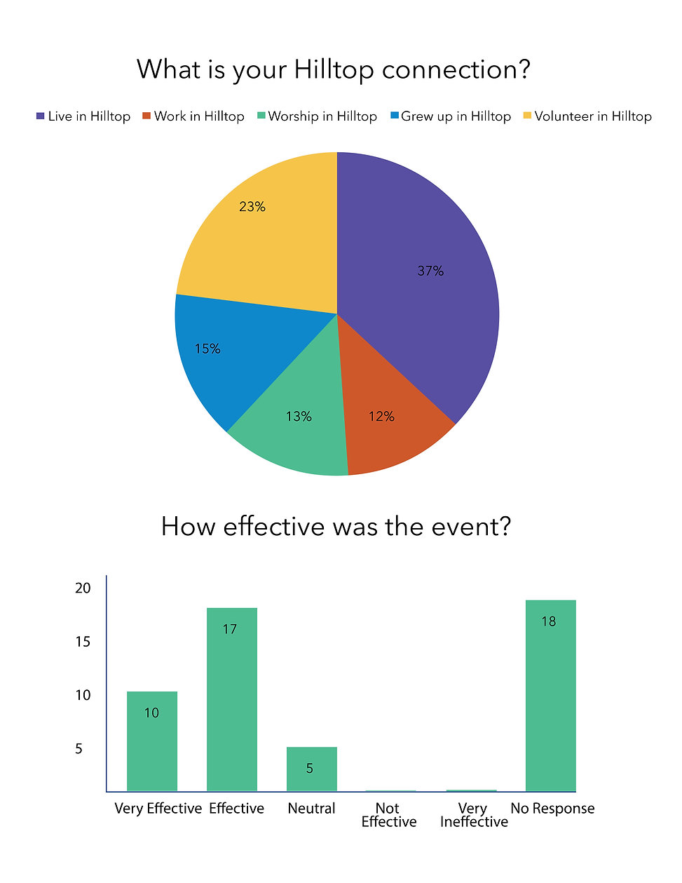 Kickoff meeting counts and charts2.jpg