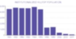 Institutionalized-Pop_chart.jpg