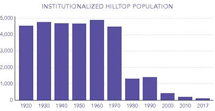 Institutionalized-Pop_chart.jpg