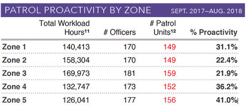 Patrol-Proactivity-By-Zone-Sept-2017-Aug