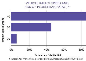 Vehicle-Impact-Speed-Ped-Death.jpg