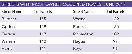 Streets-With-Most-Owner-Occupied-Homes-J