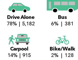Commute-Mode_infographic.jpg