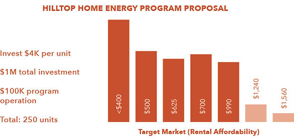 Hilltop-home-energy-program-proposal-cha
