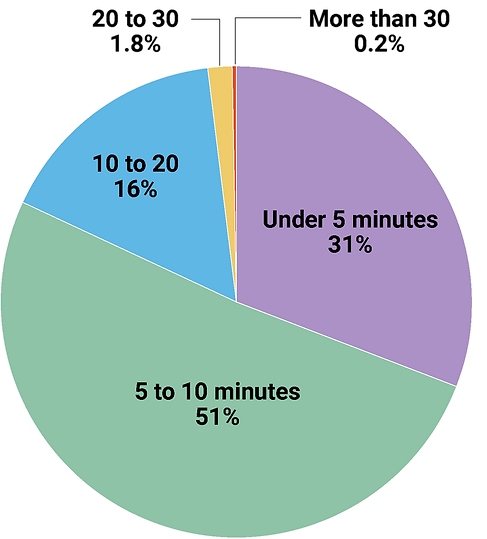 Minutes-to-Park1.png