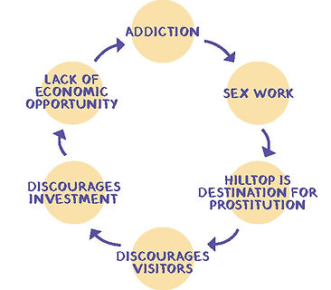 Hilltop-Viscious-Cycle.jpg