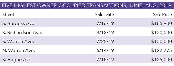 Five-Highest-Owner-Occupied-Transactions