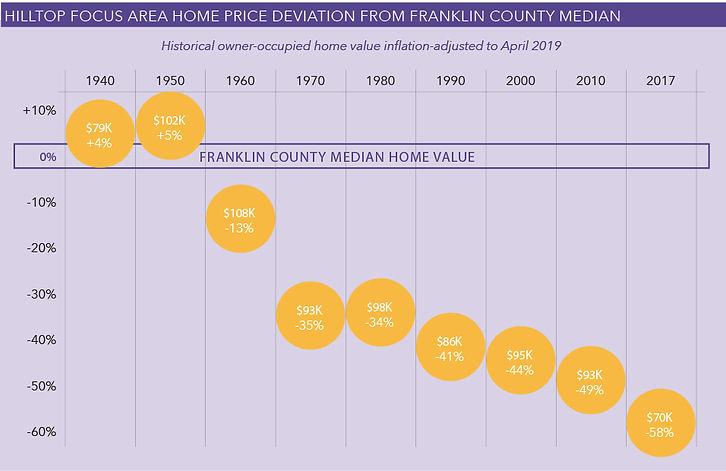 Hilltop-Focus-Area-Home-Price-Deviation-
