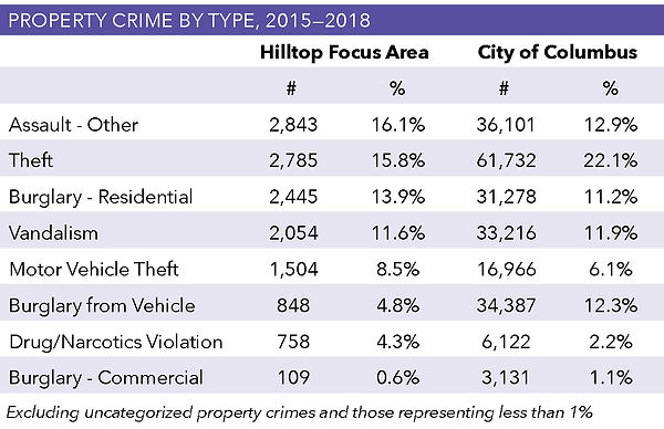 Property-Crime-By-Type_table.jpg
