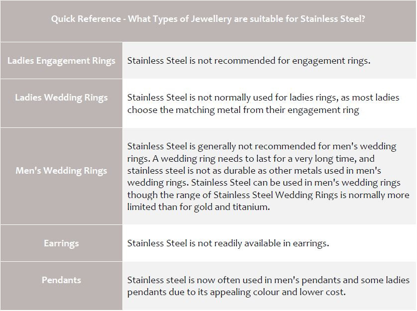 Jewellery suitable for stainless steel